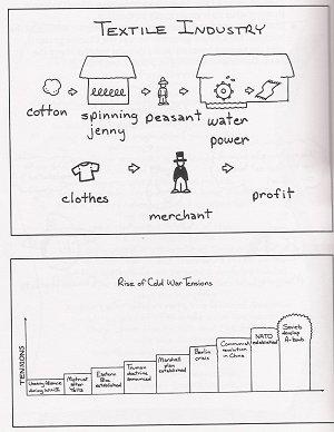 Illustrated Flowchart