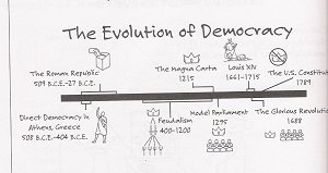 Illustrated Timeline