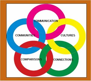 Circle of Language
