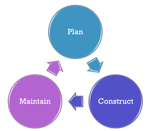 Plan-Maintain-Construct