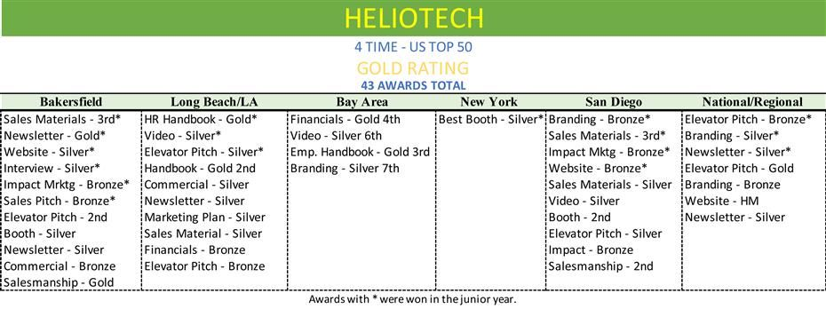 HELIOAWARDS