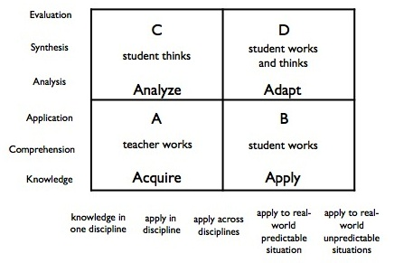 rigor and relevance chart