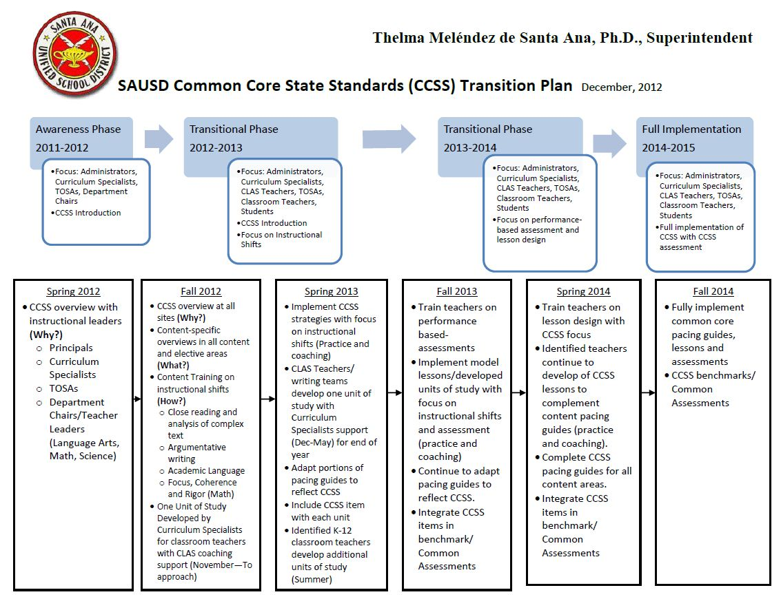 SAUSD Common Core State Standards Transition Plan