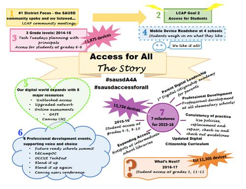 access for all - the story