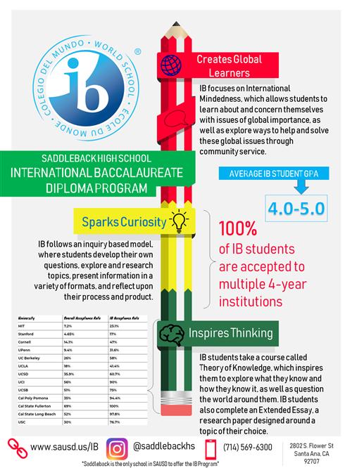 International Baccalaureate (IB) / IB at Saddleback