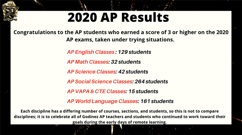Successful AP Year